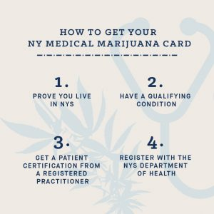 NY Medical Marijuana Card in 4 Steps